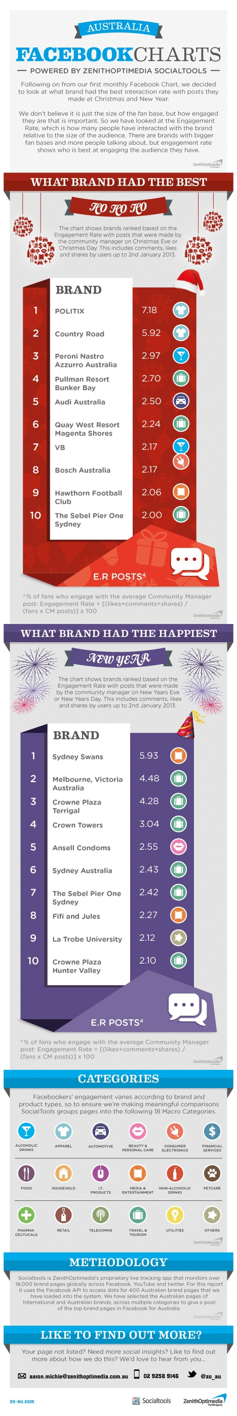 Zo_socialtools_infographic_christmas_and_new_year_final